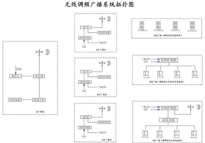 三,无线农村调频广播系统拓扑图