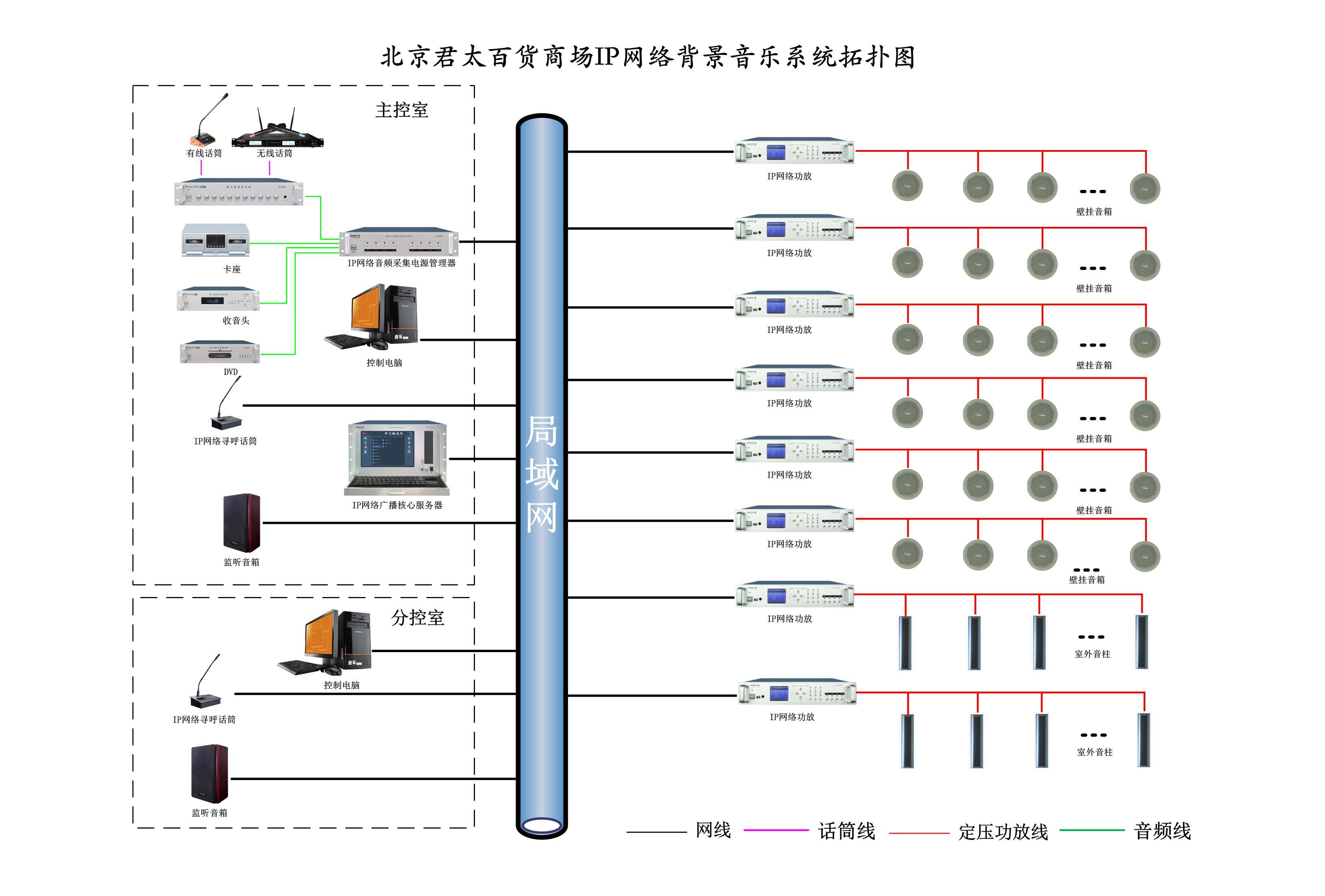 北京君太百货于2003年12月开业,目前在中国的首都北京是最大面积的百货公司。北京君太百货从B1到7F共63,000平方米的营业卖场汇集了中外各类流行时尚精品及生活日用品,地下室B2、B3。以新环境、新购物提供消费者最优质的生活空间为理念,配合中国首都北京与国际接轨及持续增长的消费习性,以新形象全力支持2008北京奥运及2010上海世博。为了给客户营造更好的休闲购物环境,在商场里设计一套背景音乐系统,让顾客有一种宾至如归的感觉。具体要求如下: